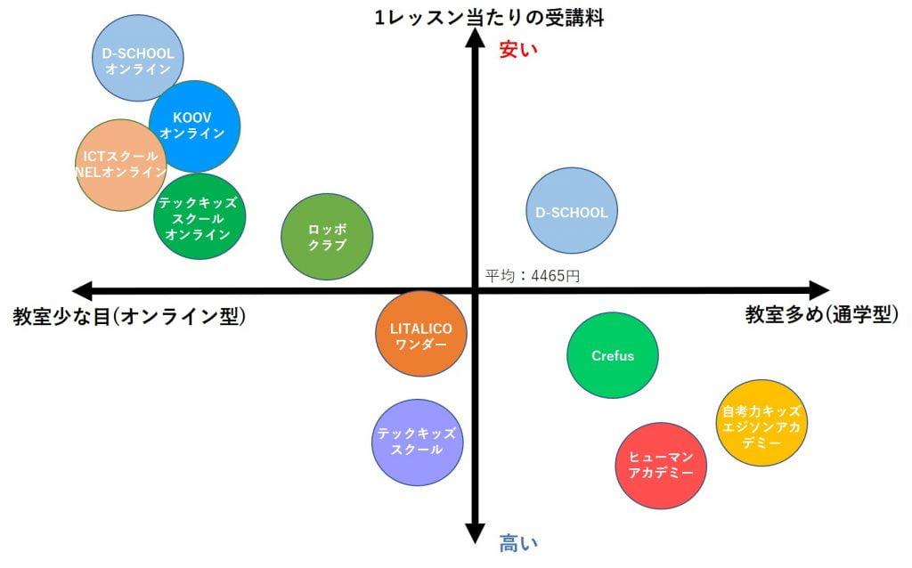 プログラミング教室コスパ図解